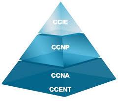 思科CCNA认证培训多少时间