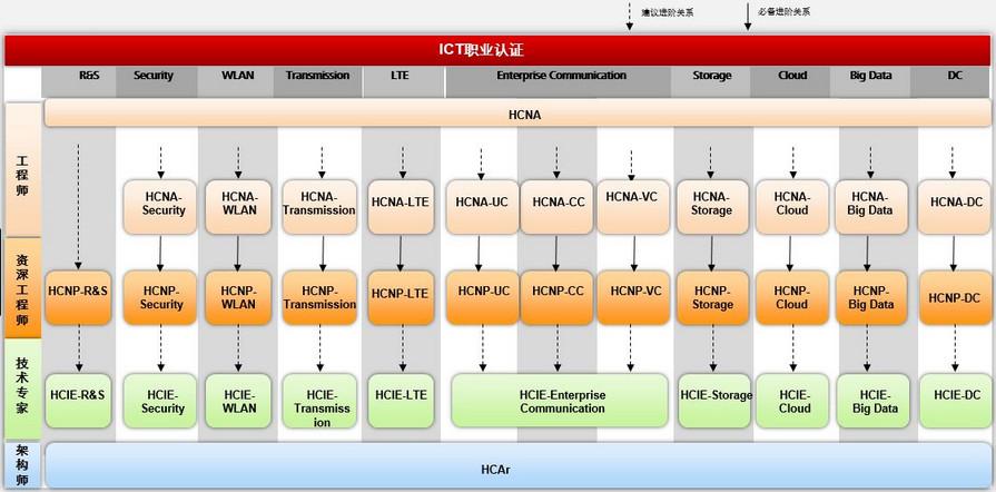 华为网络工程师培训多少钱呢? - 2