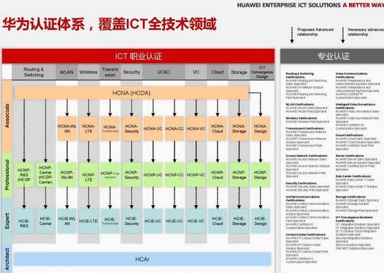 华为网络优化工程师报名多少钱? - 1