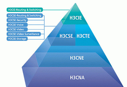 Hcie和ccIE和h3cIE,哪个证书含金量高? - 5