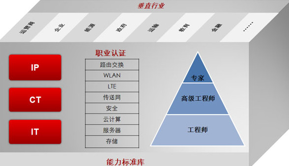 华为初级网络工程师考什么? - 1