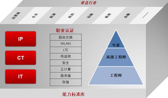 华为认证可以直接考IE吗? - 2